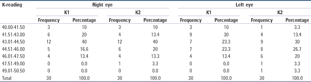 Assessment of biometry and keratometry in low and high degrees of