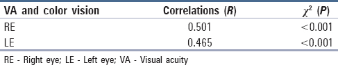 Table 9: Spearman correlation (<i>R</i>) and Pearson Chi-square (<i>P</i>) of visual acuity and color vision