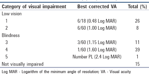 Table 2: Assessment of visual acuity preoperatively